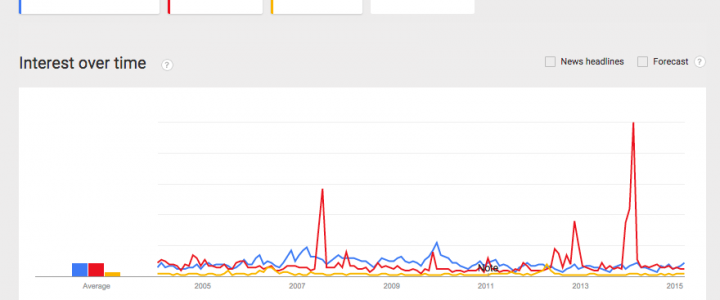 Drought, climate change and flooding on Google Trends